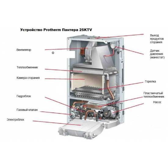 Котел газовый Protherm Пантера 25 KTV