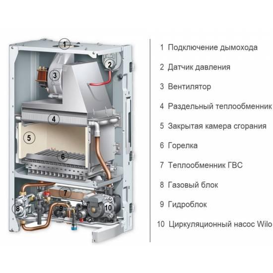 Котел газовый Protherm Рысь LYNX 28