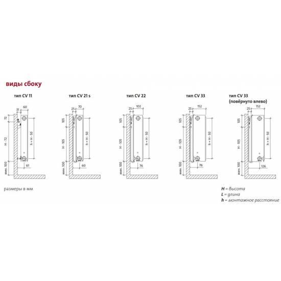 Радиатор стальной Purmo Compact Ventil V 33 300х2300 нижнее подключение (F073303023011300)