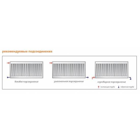 Радиатор стальной Purmo Hygiene H 20 600х3000 боковое подключение (F062006030000300)