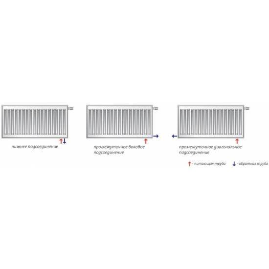 Радиатор стальной Purmo Hygiene HV 20 900х600 нижнее подключение (F072009006001300)